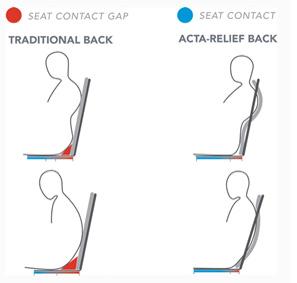 Encosto para cadeira de rodas Acta relief